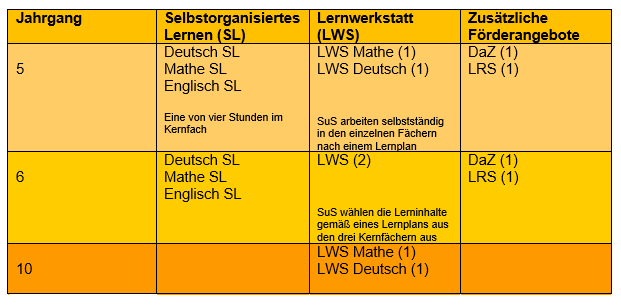 lernwerkstatt-struktur-2016-17